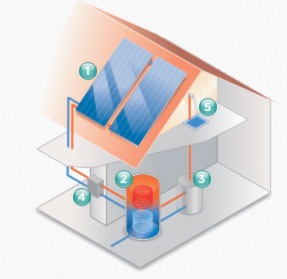 Vaillant solar hot water system